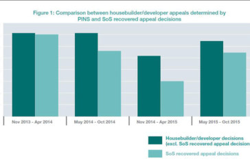 Analysing residential appeal success rates
