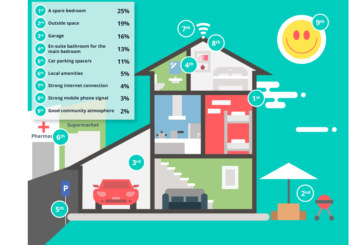 Survey reveals what sells a home